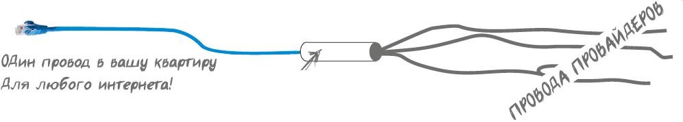 Несколько провайдеров по одному кабелю